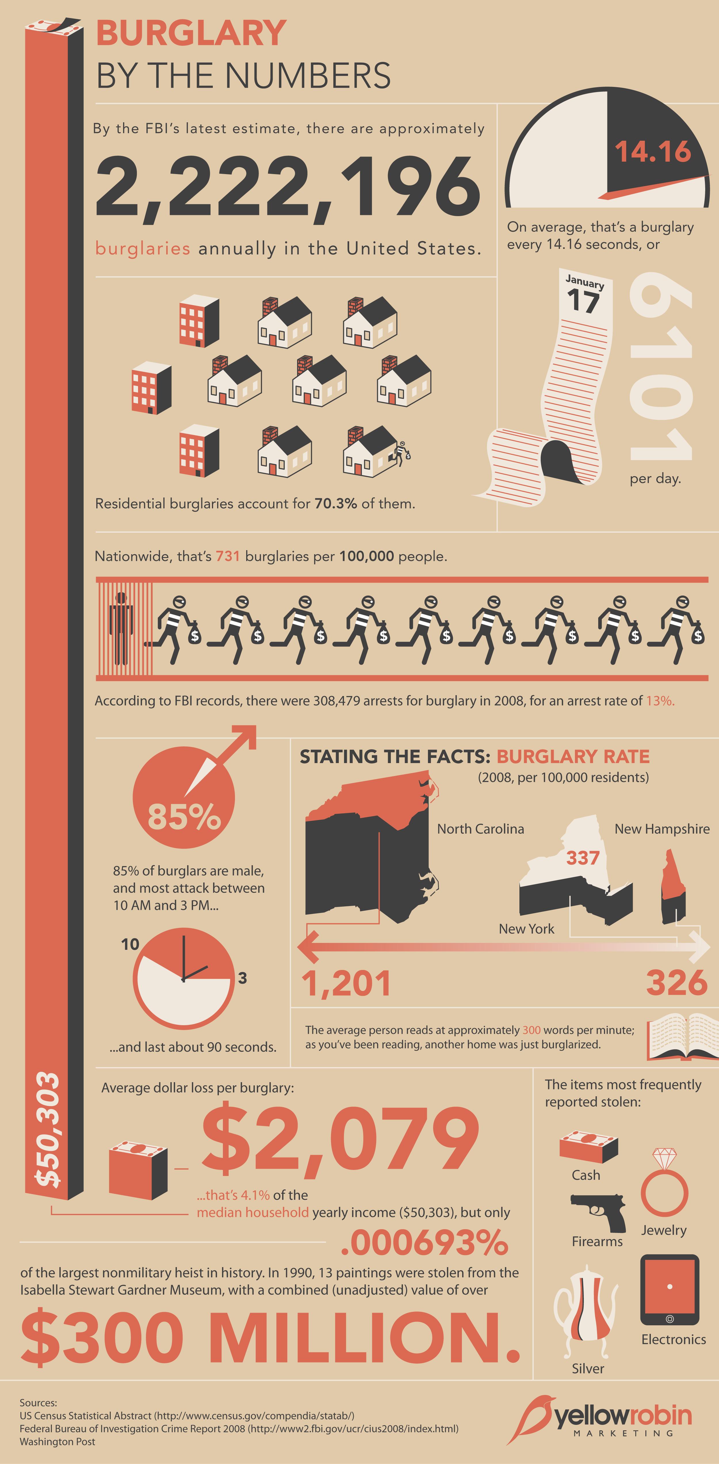 Burglary Numbers
