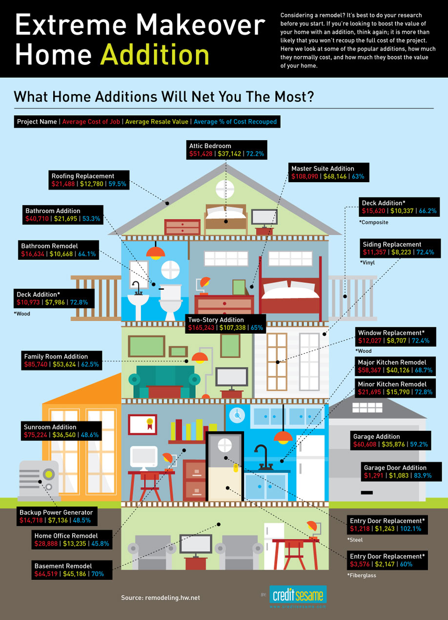 Extreme Makeover Home Addition Infographic - Zen of Zada