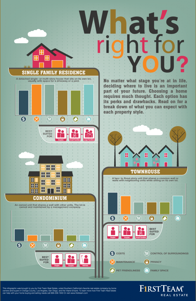 what home is right for you