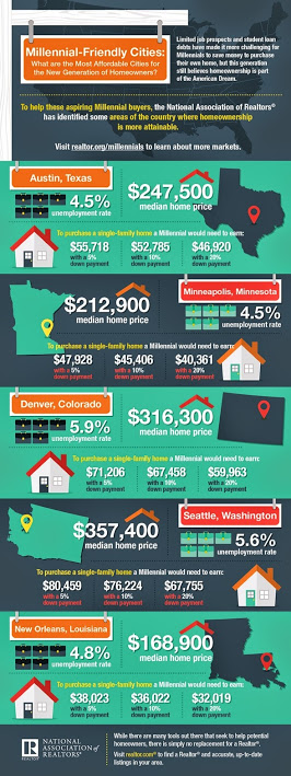 NAR_Millenial-Infographic_FINAL Millennial Friendly Cities