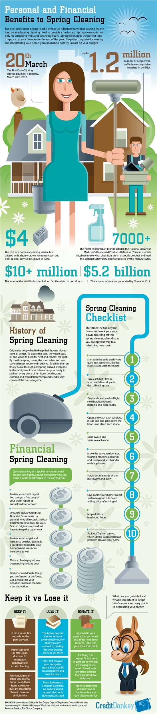 financial benefits to spring cleaning