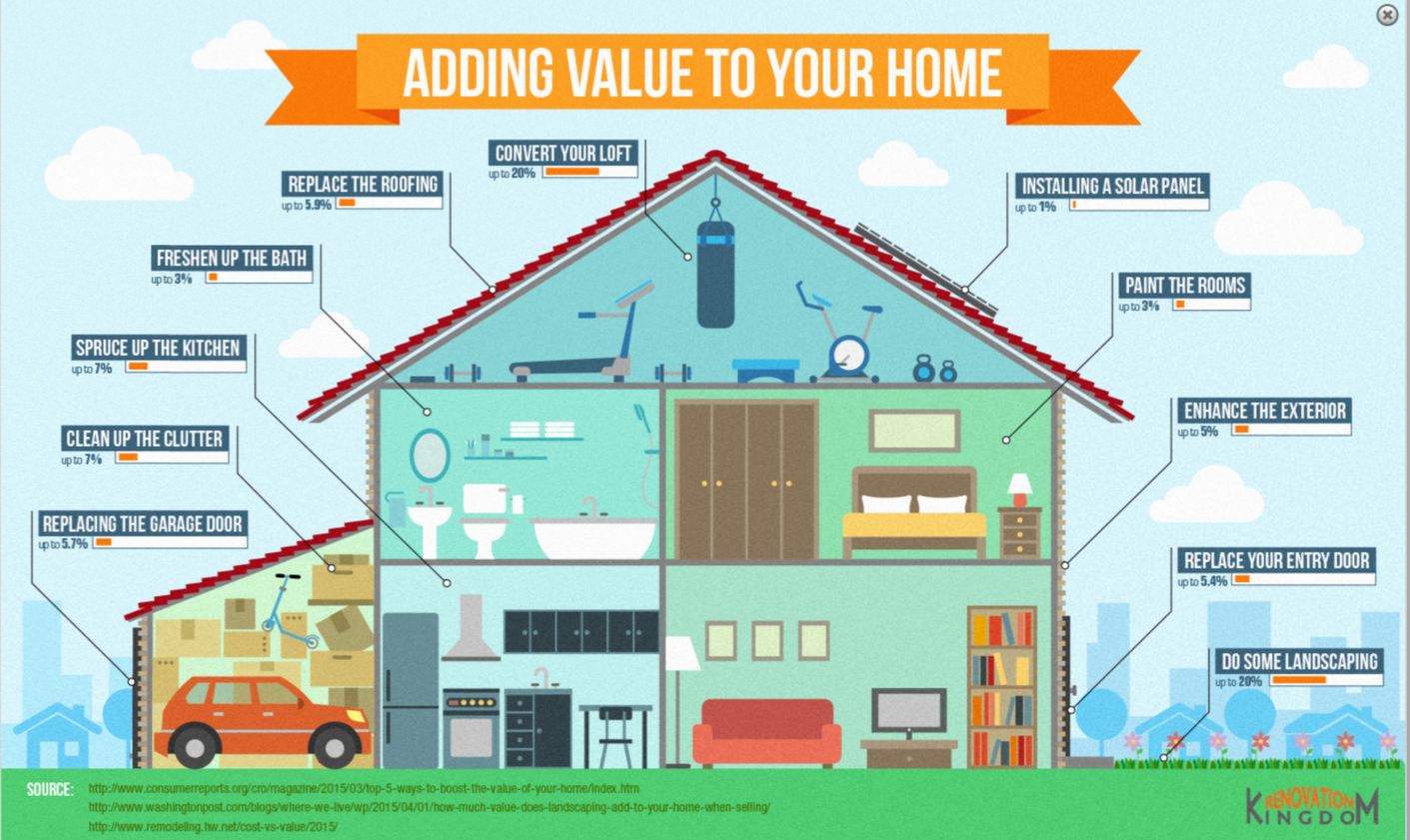 Adding value to your home infographic zen of zada for How to redesign your house